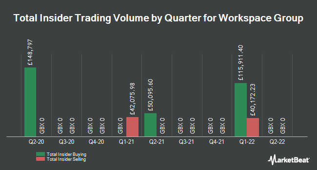 Insider Trades by Quarter for Workspace Group plc (LON:WKP)