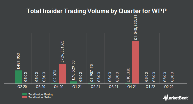 Insider Trades by Quarter for WPP (LON:WPP)