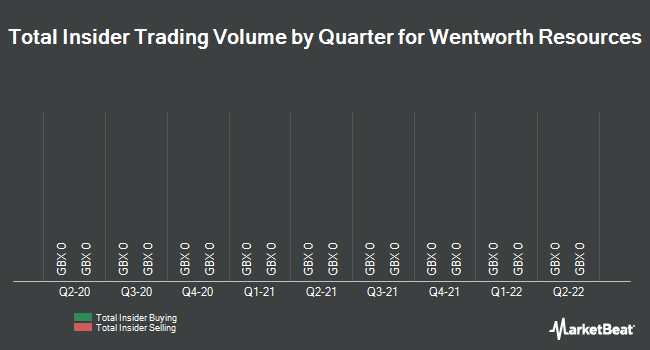Insider Trading History for Wentworth Resources (LON:WRL)