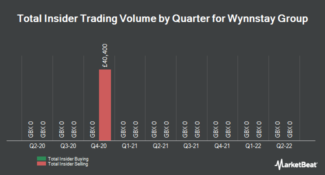 Insider Trades by Quarter for Wynnstay Group (LON:WYN)