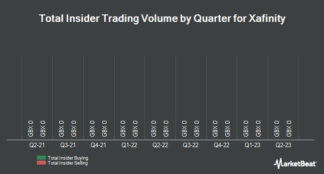 Insider Trading History for Xafinity (LON:XAF)