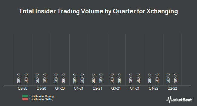 Insider Trades by Quarter for Xchanging Plc (LON:XCH)