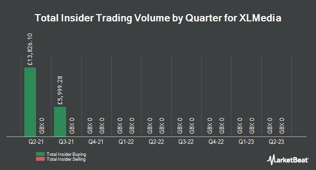 Insider Trades by Quarter for XLMedia PLC (LON:XLM)