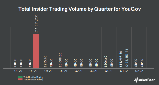 Insider Trades by Quarter for YouGov Plc (LON:YOU)