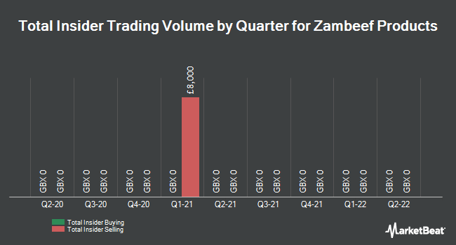Insider Trades by Quarter for Zambeef Products (LON:ZAM)