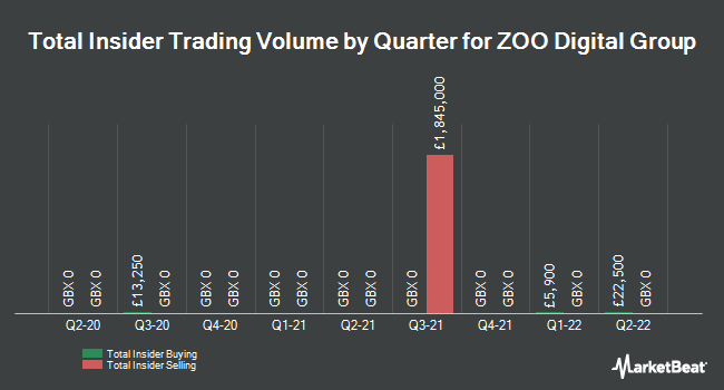 Insider Trades by Quarter for Zoo Digital Group (LON:ZOO)