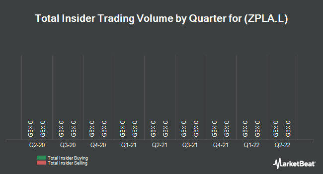 Insider Trades by Quarter for Zpg Plc (LON:ZPLA)