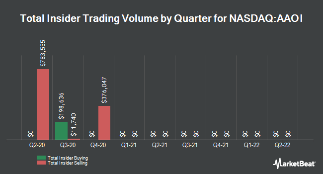 Insider Buying and Selling by Quarter for Applied Optoelectronics (NASDAQ:AAOI)