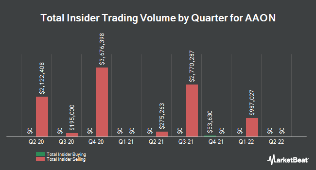 Insider Trades by Quarter for AAON (NASDAQ:AAON)