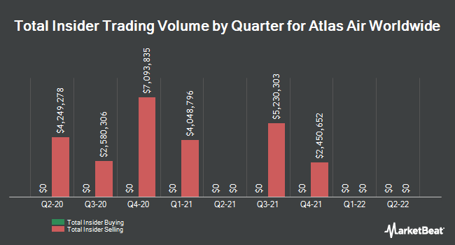 Insider Trades by Quarter for Atlas Air Worldwide Holdings (NASDAQ:AAWW)