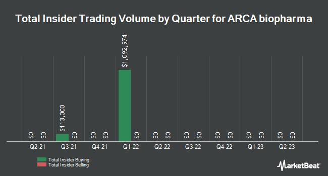 Insider Trades by Quarter for Arca Biopharma (NASDAQ:ABIO)