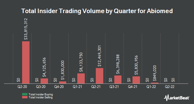 Insider Trades by Quarter for ABIOMED (NASDAQ:ABMD)