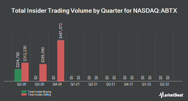 Insider Buying and Selling by Quarter for Allegiance Bancshares (NASDAQ:ABTX)