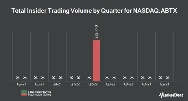 Insider Trades by Quarter for Allegiance Bancshares (NASDAQ:ABTX)