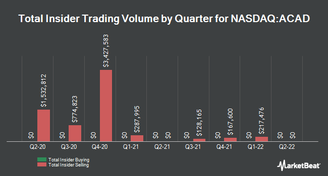 Insider Trades by Quarter for ACADIA Pharmaceuticals (NASDAQ:ACAD)