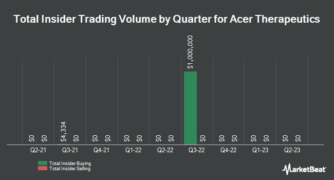 Insider Trades by Quarter for Acer Therapeutics (NASDAQ:ACER)