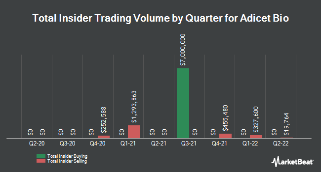 Insider Trades by Quarter for Aceto (NASDAQ:ACET)