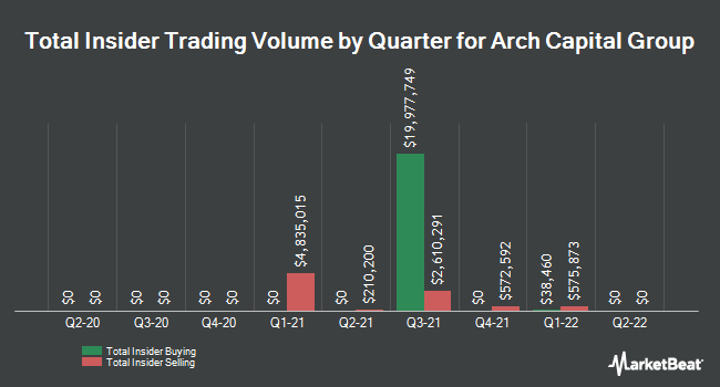 Insider Buying and Selling by Quarter for Arch Capital Group (NASDAQ:ACGL)