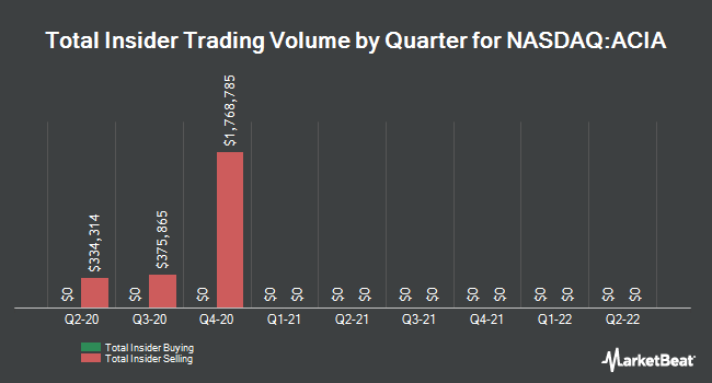Insider Buying and Selling by Quarter for Acacia Communications (NASDAQ:ACIA)