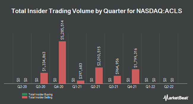 Insider Trades by Quarter for Axcelis Technologies (NASDAQ:ACLS)