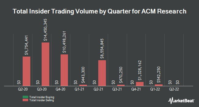 Insider Buying and Selling by Quarter for ACM Research (NASDAQ:ACMR)