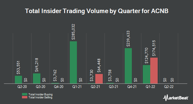 Insider Buying and Selling by Quarter for ACNB (NASDAQ:ACNB)