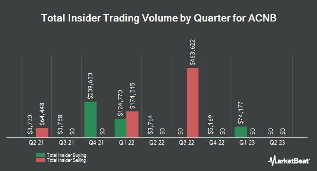 Insider Trades by Quarter for ACNB Corporation (NASDAQ:ACNB)