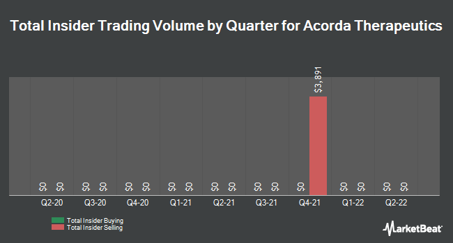 Insider Trades by Quarter for Acorda Therapeutics (NASDAQ:ACOR)