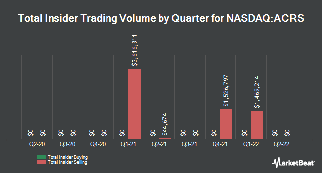 Insider Trades by Quarter for Aclaris Therapeutics (NASDAQ:ACRS)