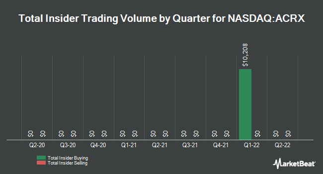 Insider Trades by Quarter for AcelRx Pharmaceuticals (NASDAQ:ACRX)