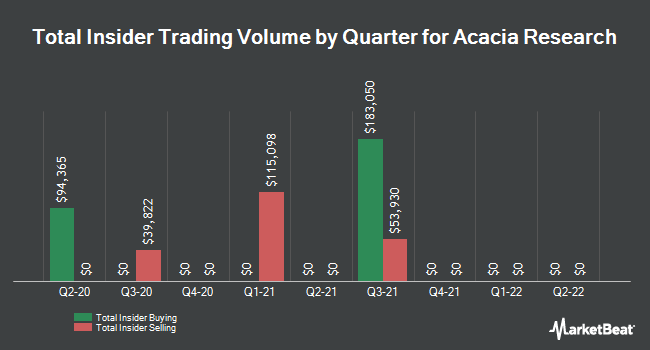 Insider Trades by Quarter for Acacia Research Corporation (NASDAQ:ACTG)