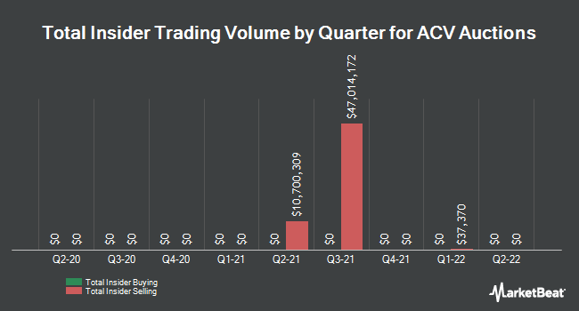 Insider Buying and Selling by Quarter for ACV Auctions (NASDAQ:ACVA)