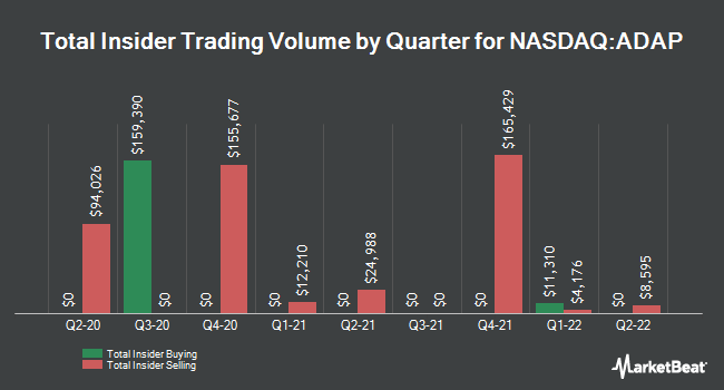 Insider Buying and Selling by Quarter for Adaptimmune Therapeutics (NASDAQ:ADAP)