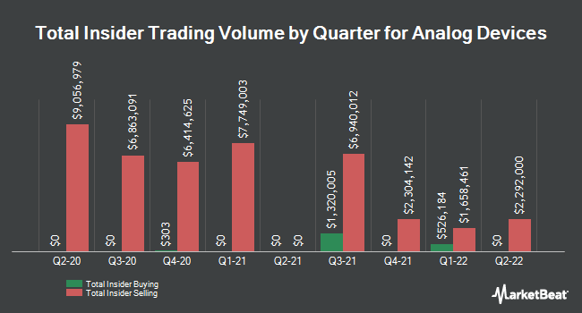 Insider Buying and Selling by Quarter for Analog Devices (NASDAQ:ADI)