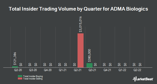 Insider Buying and Selling by Quarter for ADMA Biologics (NASDAQ:ADMA)