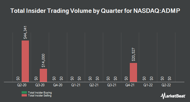Insider Buying and Selling by Quarter for Adamis Pharmaceuticals (NASDAQ:ADMP)