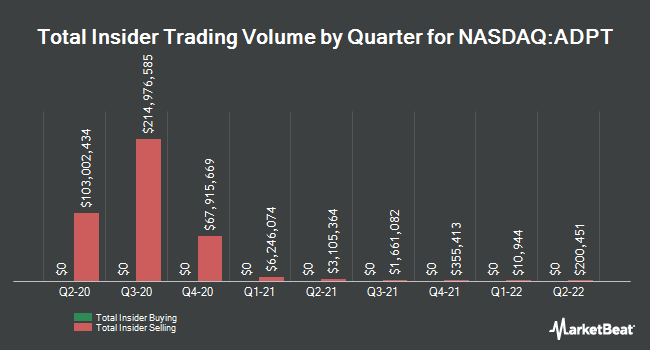 Insider Buying and Selling by Quarter for Adaptive Biotechnologies (NASDAQ:ADPT)