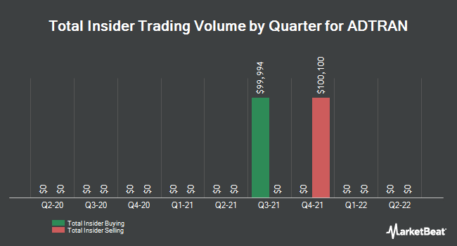 Insider Trades by Quarter for ADTRAN (NASDAQ:ADTN)