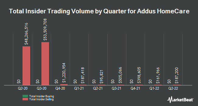 Insider Buying and Selling by Quarter for Addus Homecare (NASDAQ:ADUS)