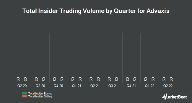 Insider Trades by Quarter for Advaxis (NASDAQ:ADXS)