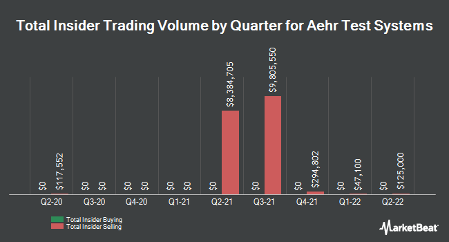 Insider Buying and Selling by Quarter for Aehr Test Systems (NASDAQ:AEHR)