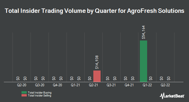 Insider Trades by Quarter for AgroFresh Solutions (NASDAQ:AGFS)