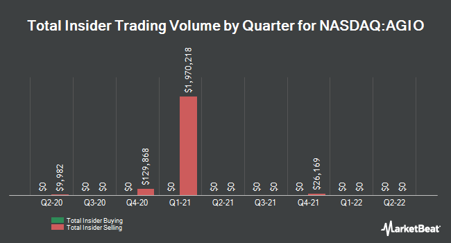 Insider Trades by Quarter for Agios Pharmaceuticals (NASDAQ:AGIO)