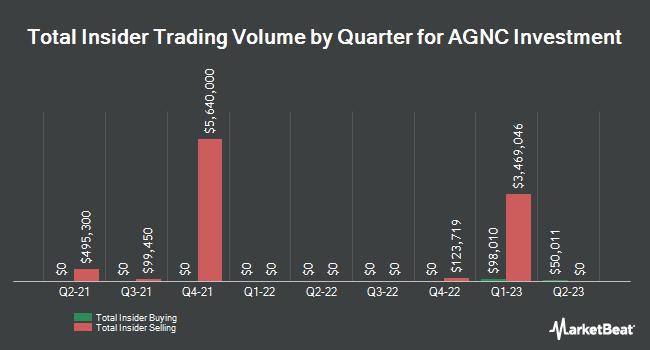 Insider Trades by Quarter for AGNC Investment Corp (NASDAQ:AGNC)