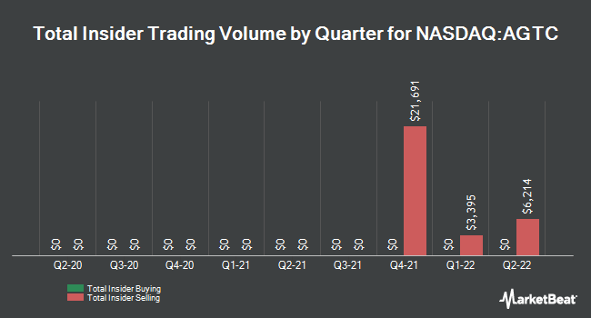 Insider Trades by Quarter for Applied Genetic Technologies (NASDAQ:AGTC)