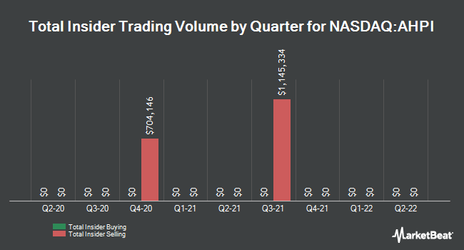 Insider Trades by Quarter for Allied Healthcare Products (NASDAQ:AHPI)
