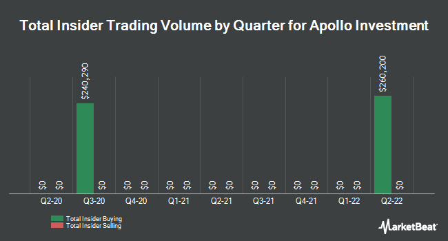 Insider Trades by Quarter for Apollo Investment Corp. (NASDAQ:AINV)