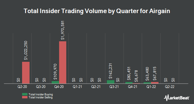 Insider Buying and Selling by Quarter for Airgain (NASDAQ:AIRG)