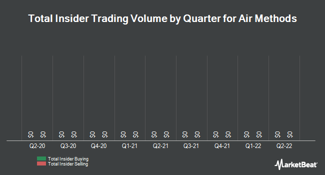 Insider Trades by Quarter for Air Methods Corp (NASDAQ:AIRM)