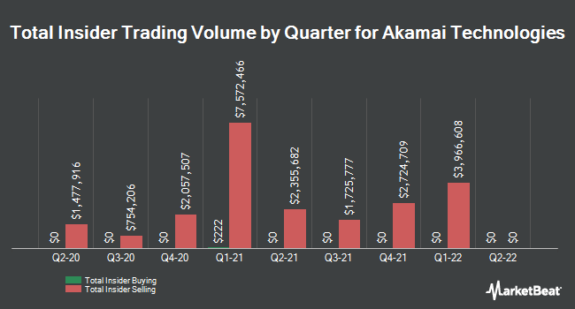 Insider Trades by Quarter for Akamai Technologies (NASDAQ:AKAM)